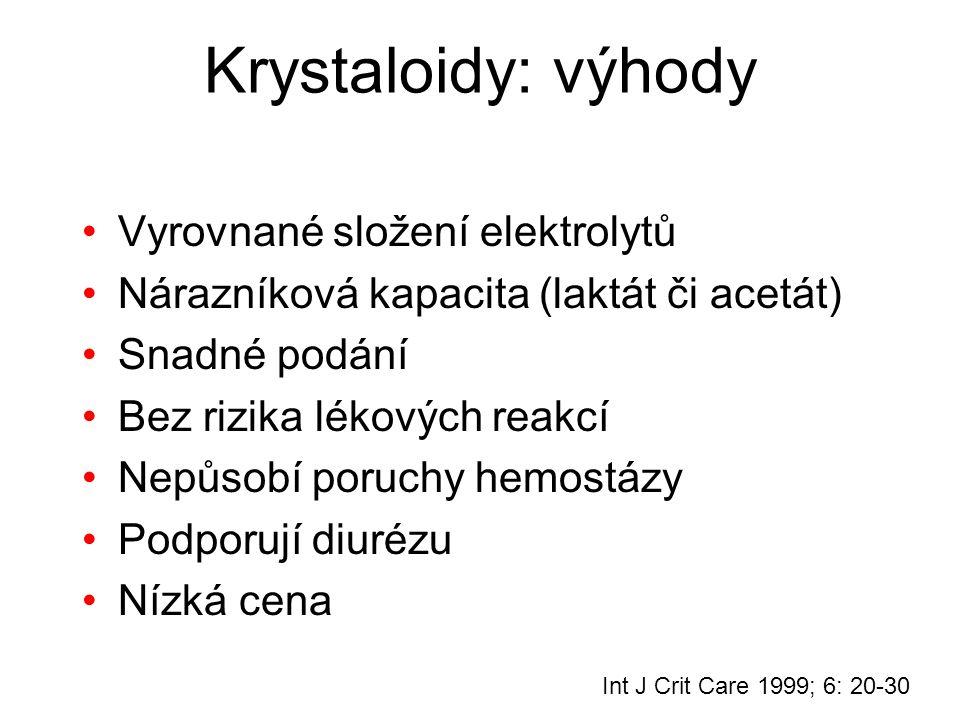 Krystaloidy: výhody Vyrovnané složení elektrolytů Nárazníková kapacita (laktát či acetát) Snadné podání Bez rizika lékových reakcí Nepůsobí poruchy he