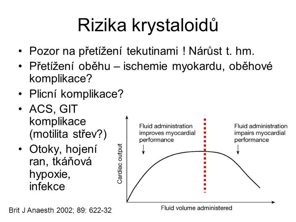 Brit J Anaesth 2002; 89: 622-32 Rizika krystaloidů Pozor na přetížení tekutinami ! Nárůst t. hm. Přetížení oběhu – ischemie myokardu, oběhové komplika