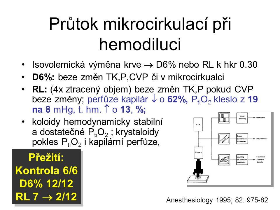 Průtok mikrocirkulací při hemodiluci Anesthesiology 1995; 82: 975-82 Isovolemická výměna krve  D6% nebo RL k hkr 0.30 D6%: beze změn TK,P,CVP či v mi