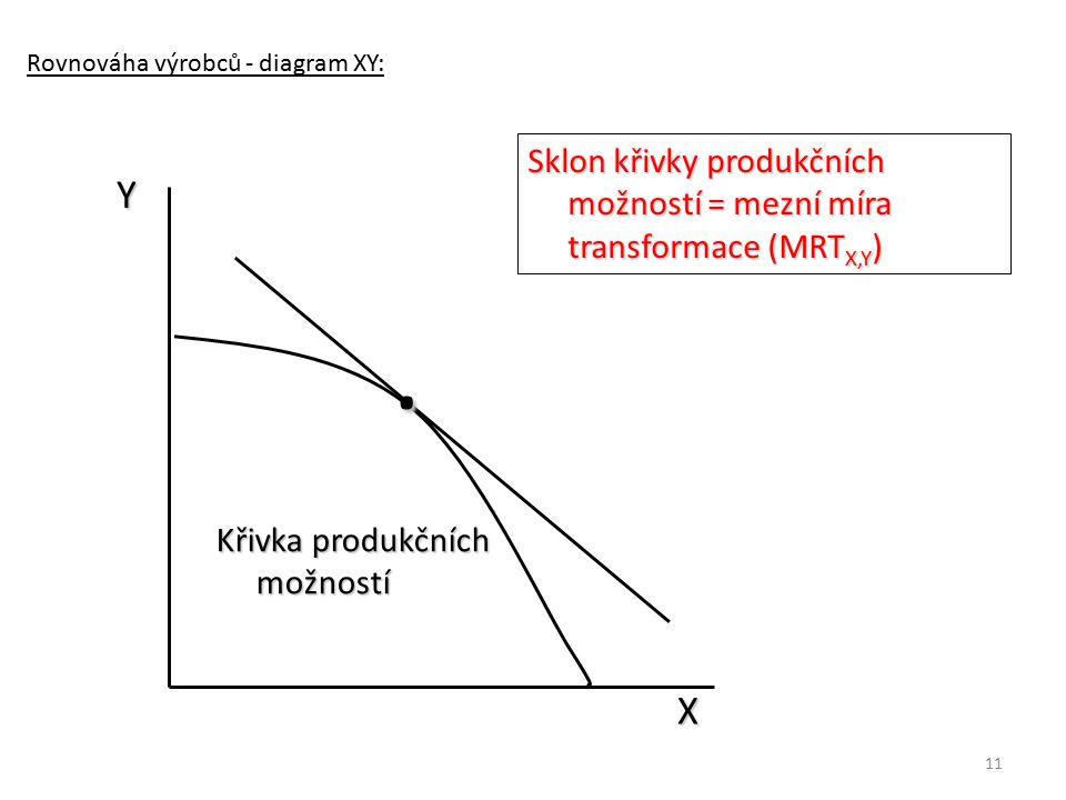 11 Rovnováha výrobců - diagram XY: Y Křivka produkčních možností Sklon křivky produkčních možností = mezní míra transformace (MRT X,Y ) X.