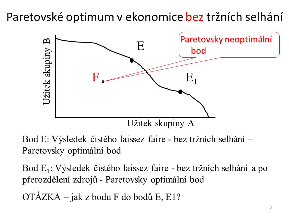 3 Paretovské optimum v ekonomice bez tržních selhání Užitek skupiny A Užitek skupiny B E Bod E: Výsledek čistého laissez faire - bez tržních selhání –