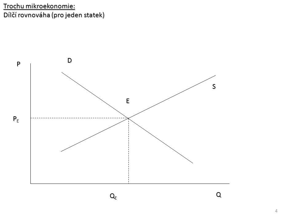 4 Trochu mikroekonomie: Dílčí rovnováha (pro jeden statek) S PPEPPE E P Q D QQEQQE