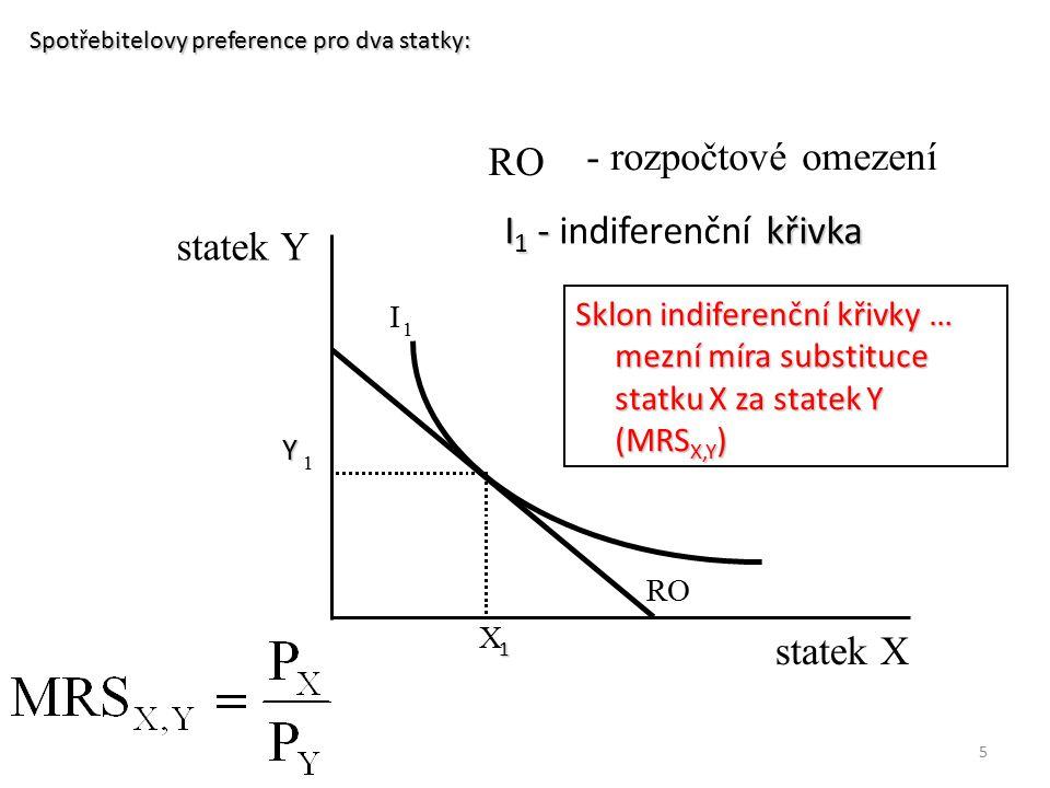 5 Spotřebitelovy preference pro dva statky: I 1 statek X statek Y RO - rozpočtové omezení X 1 Y 1 I 1 - křivka I 1 - indiferenční křivka Sklon indifer