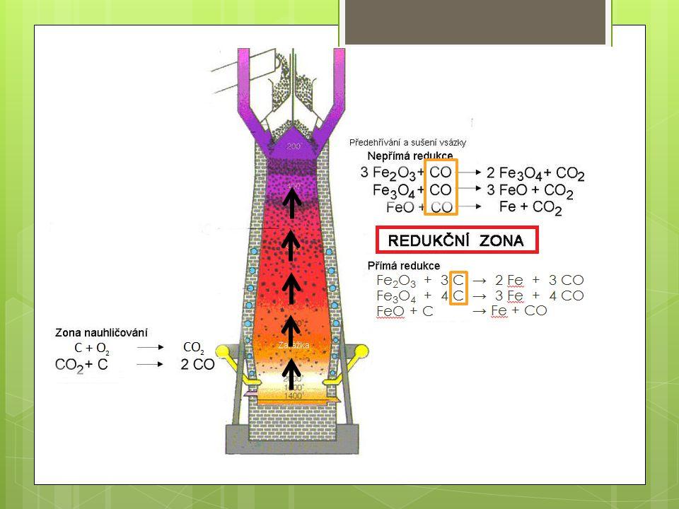 Reakce, které probíhají ve vysoké peci Spalování koksu: C + O 2 → CO 2 +393 kJ/mol CO 2 + C → 2 CO- 172 kJ/mol Redukce železa (nepřímá redukce): 3 Fe 2 O 3 + CO → 2 Fe 3 O 4 + CO 2 Fe 3 O 4 + 4 CO → 3 Fe + 4 CO 2 FeO + CO → Fe + CO 2 Redukce železa (přímá redukce): Fe 2 O 3 + 3 C → 2 Fe + 3 CO Fe 3 O 4 + 4 C → 3 Fe + 4 CO FeO + C → Fe + CO