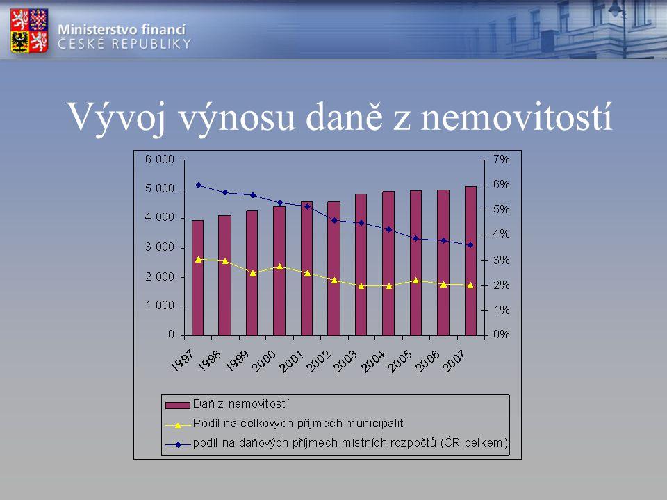 2. Srovnání s jinými státy EU/OECD