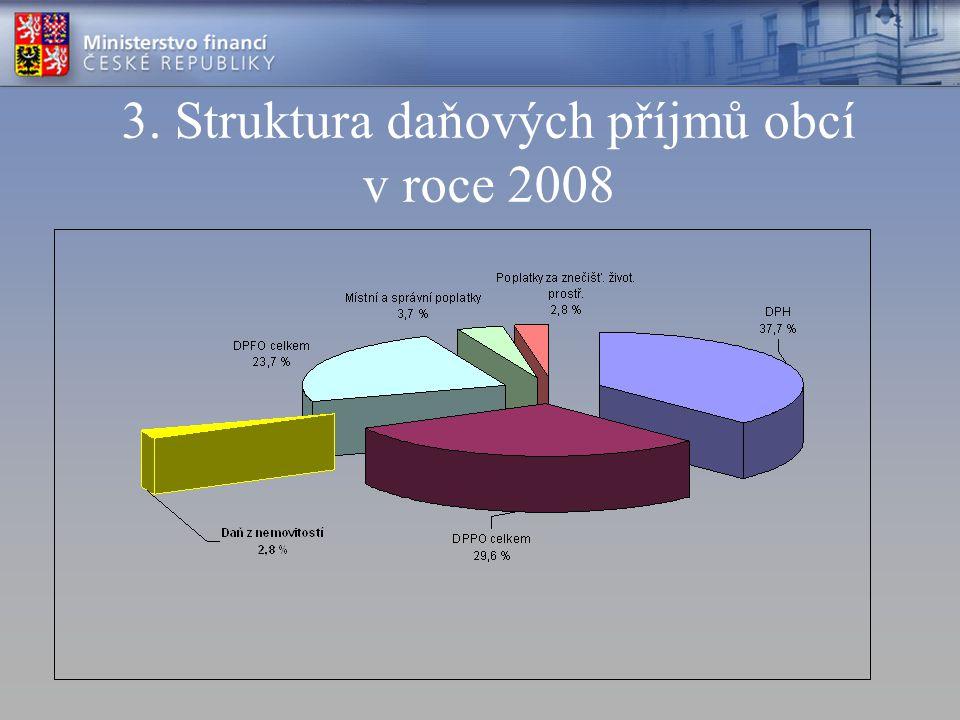 3. Struktura daňových příjmů obcí v roce 2008