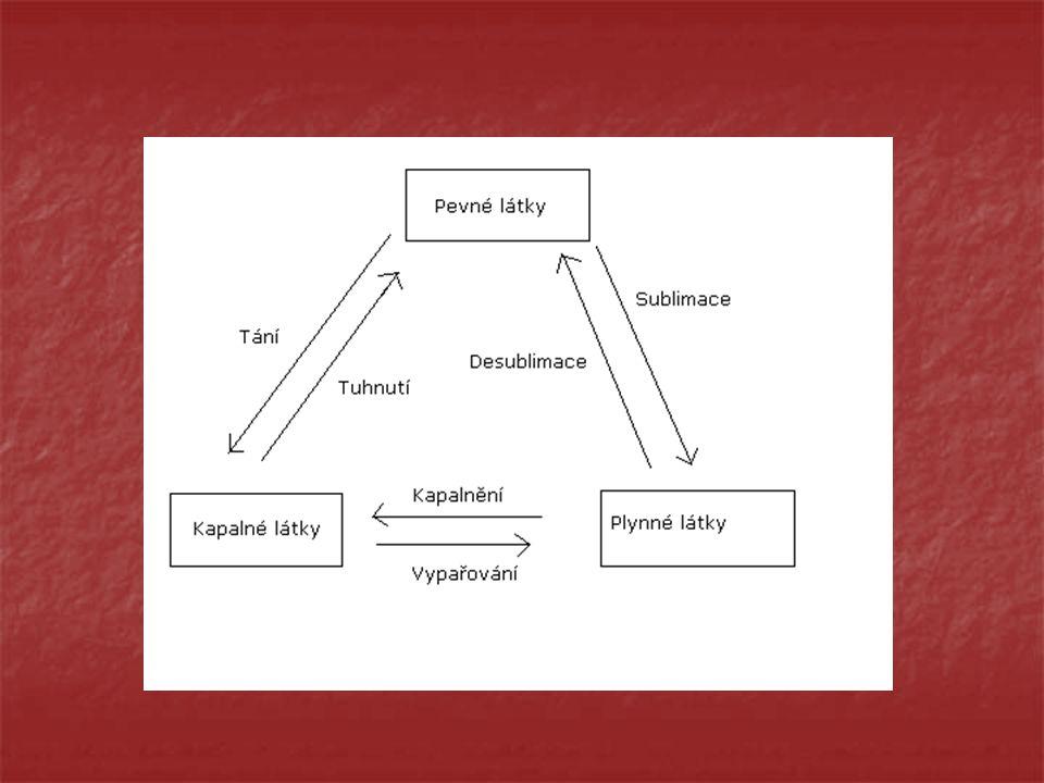 Sublimace a desublimace Sublimace – je přeměna pevné látky Sublimace – je přeměna pevné látky na plynnou na plynnou Desublimace – je přeměna plynné Desublimace – je přeměna plynné látky na pevnou látky na pevnou