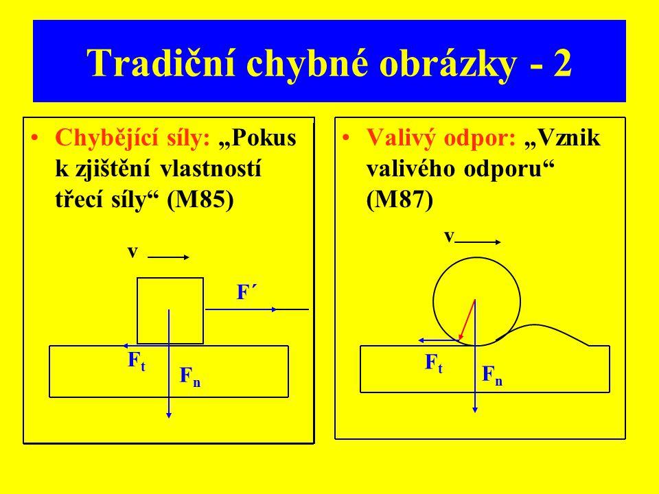 """Tradiční chybné obrázky - 2 Chybějící síly: """"Pokus k zjištění vlastností třecí síly"""" (M85) Valivý odpor: """"Vznik valivého odporu"""" (M87) FnFn FtFt F´ v"""