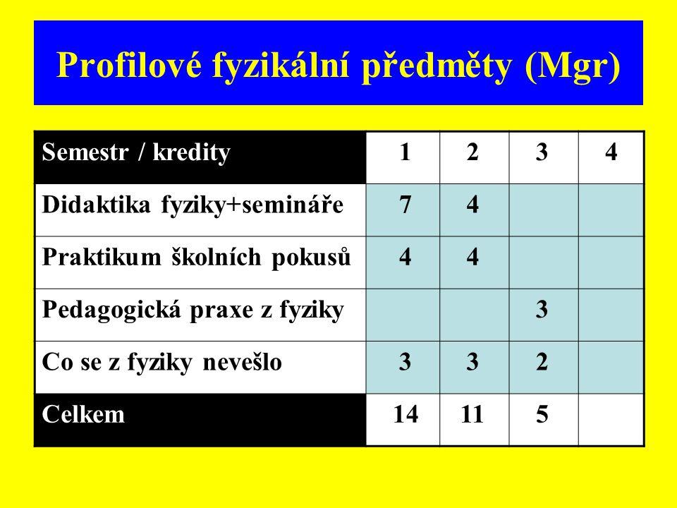 Profilové fyzikální předměty (Mgr) Semestr / kredity 1 2 3 4 Didaktika fyziky+semináře 7 4 Praktikum školních pokusů 4 4 Pedagogická praxe z fyziky 3