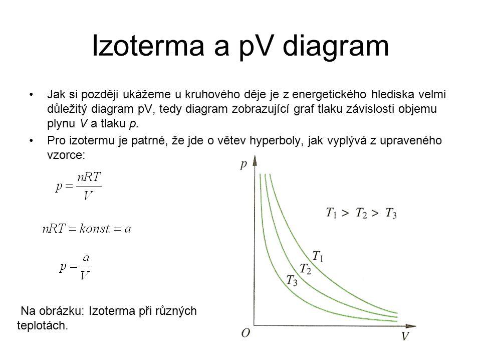 Izoterma a pV diagram Jak si později ukážeme u kruhového děje je z energetického hlediska velmi důležitý diagram pV, tedy diagram zobrazující graf tla
