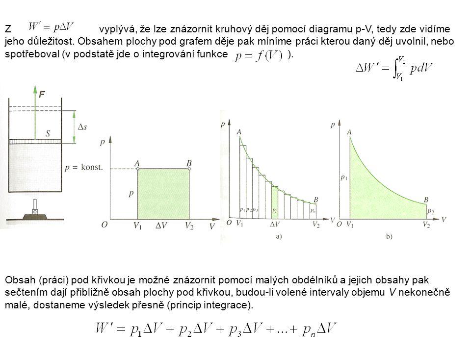 Zvyplývá, že lze znázornit kruhový děj pomocí diagramu p-V, tedy zde vidíme jeho důležitost. Obsahem plochy pod grafem děje pak míníme práci kterou da
