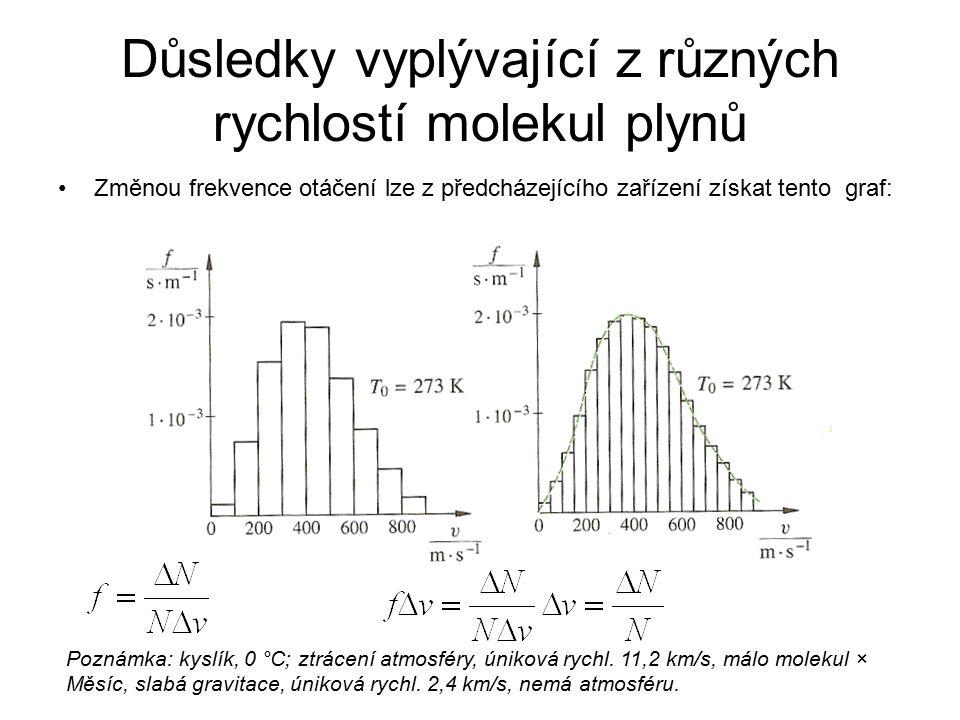 Důsledky vyplývající z různých rychlostí molekul plynů Změnou frekvence otáčení lze z předcházejícího zařízení získat tento graf: Poznámka: kyslík, 0
