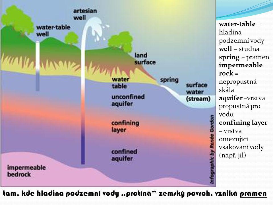 water-table = hladina podzemní vody well – studna spring – pramen impermeable rock = nepropustná skála aquifer –vrstva propustná pro vodu confining layer – vrstva omezující vsakování vody (např.