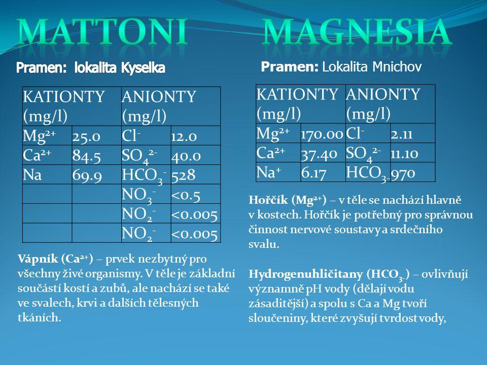 KATIONTY (mg/l) ANIONTY (mg/l) Mg 2+ 25.0Cl - 12.0 Ca 2+ 84.5SO 4 2- 40.0 Na69.9HCO 3 - 528 NO 3 - <0.5 NO 2 - <0.005 NO 2 - <0.005 KATIONTY (mg/l) ANIONTY (mg/l) Mg 2+ 170.00Cl - 2.11 Ca 2+ 37.40SO 4 2- 11.10 Na + 6.17HCO 3- 970 Pramen: Lokalita Mnichov Hořčík (Mg 2+ ) – v těle se nachází hlavně v kostech.