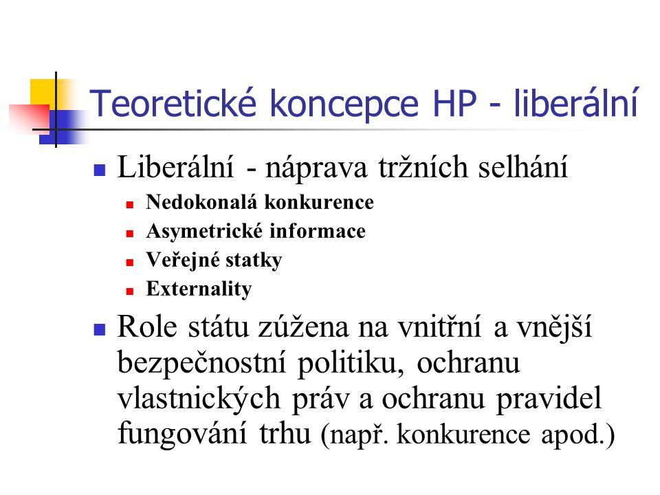 Teoretické koncepce HP - liberální Liberální - náprava tržních selhání Nedokonalá konkurence Asymetrické informace Veřejné statky Externality Role státu zúžena na vnitřní a vnější bezpečnostní politiku, ochranu vlastnických práv a ochranu pravidel fungování trhu (např.