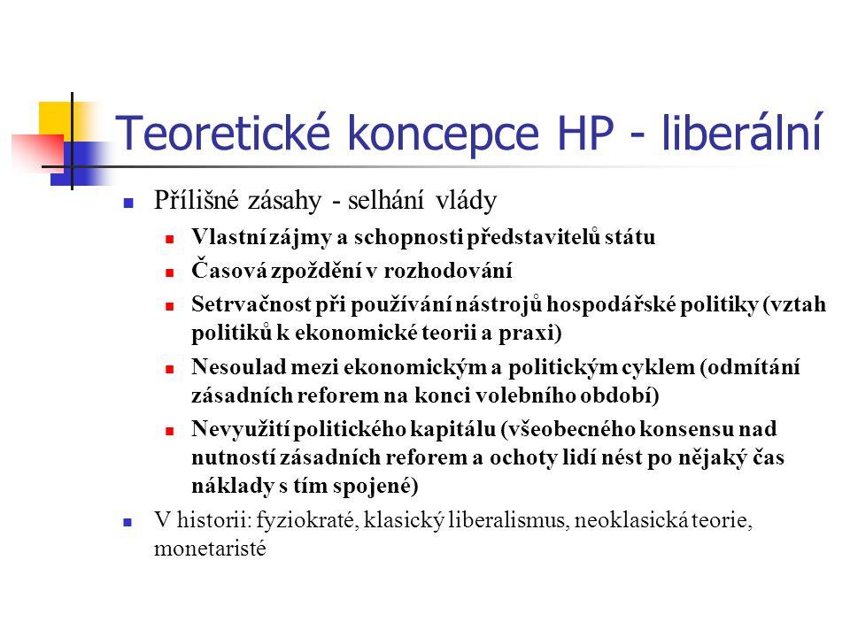 Teoretické koncepce HP - liberální Přílišné zásahy - selhání vlády Vlastní zájmy a schopnosti představitelů státu Časová zpoždění v rozhodování Setrvačnost při používání nástrojů hospodářské politiky (vztah politiků k ekonomické teorii a praxi) Nesoulad mezi ekonomickým a politickým cyklem (odmítání zásadních reforem na konci volebního období) Nevyužití politického kapitálu (všeobecného konsensu nad nutností zásadních reforem a ochoty lidí nést po nějaký čas náklady s tím spojené) V historii: fyziokraté, klasický liberalismus, neoklasická teorie, monetaristé