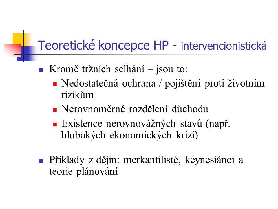 Teoretické koncepce HP - intervencionistická Kromě tržních selhání – jsou to: Nedostatečná ochrana / pojištění proti životním rizikům Nerovnoměrné rozdělení důchodu Existence nerovnovážných stavů (např.