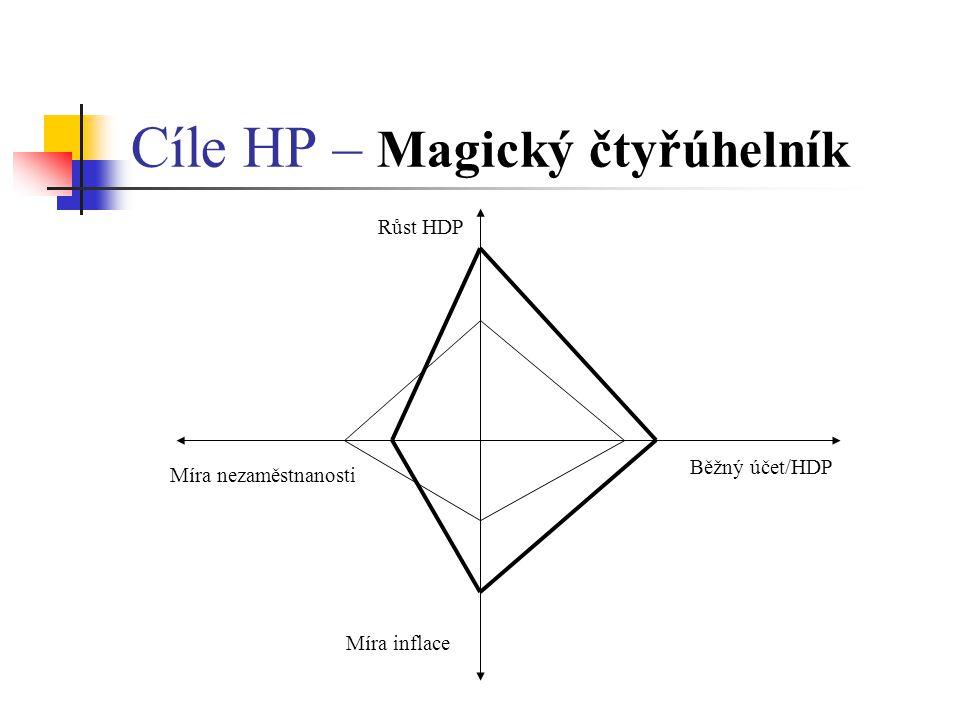 Cíle HP – Magický čtyřúhelník Běžný účet/HDP Růst HDP Míra nezaměstnanosti Míra inflace