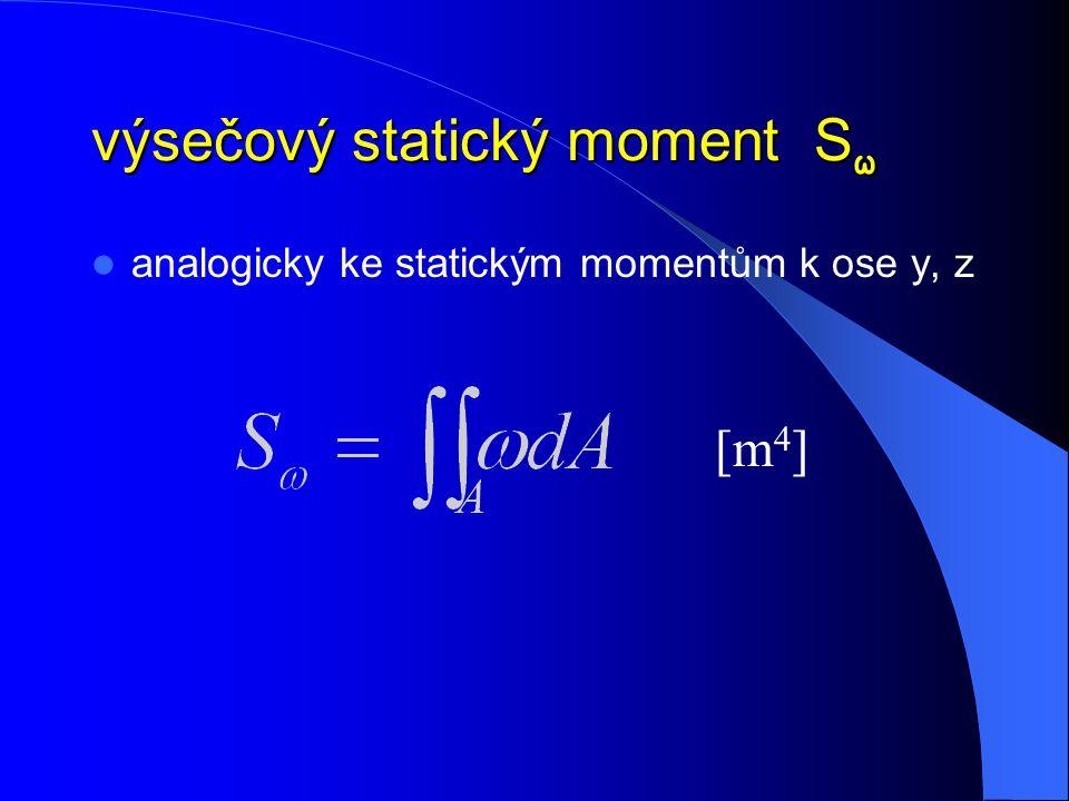výsečový statický moment S ω analogicky ke statickým momentům k ose y, z [m 4 ]