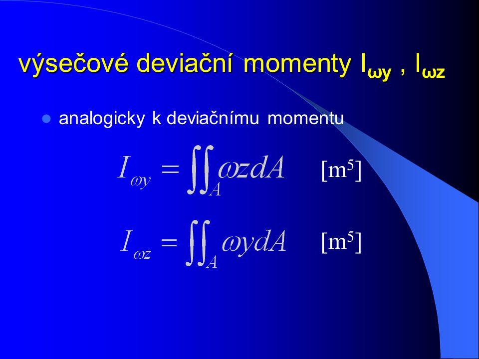 výsečový moment setrvačnosti I ω analogicky k momentům setrvačnosti k ose y, z [m 6 ]
