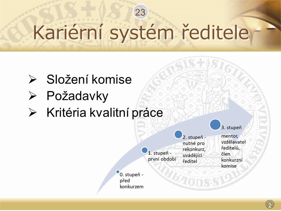 Kariérní systém ředitele  Složení komise  Požadavky  Kritéria kvalitní práce 23 23