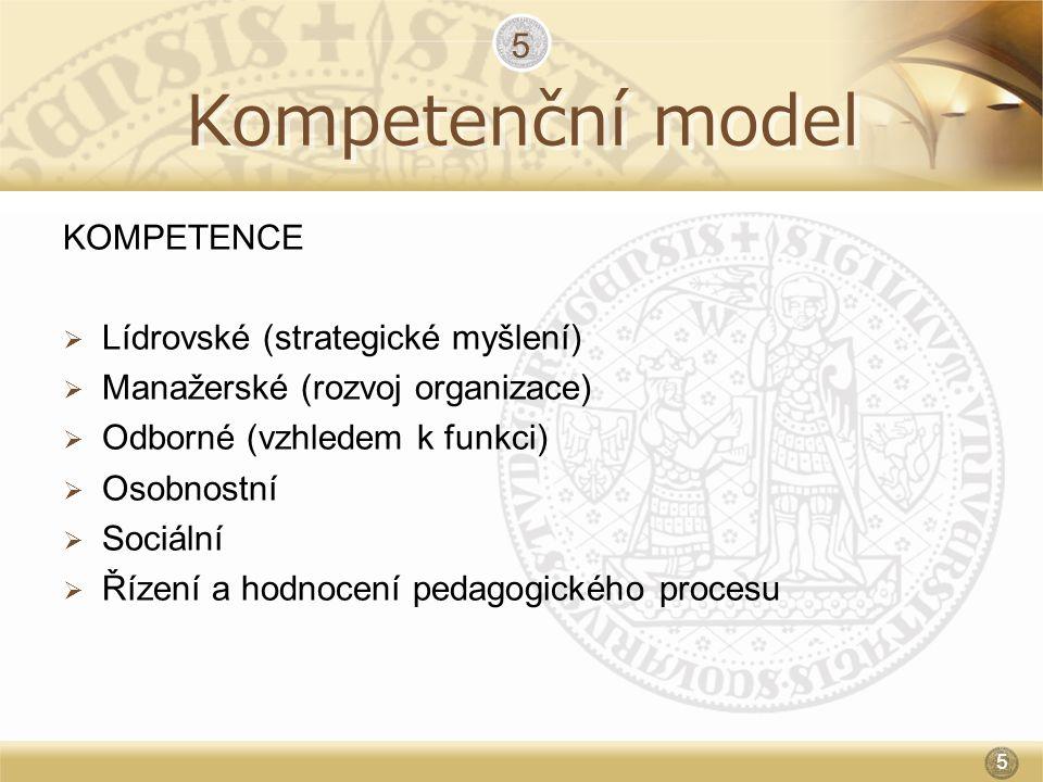 Kompetenční model KOMPETENCE  Lídrovské (strategické myšlení)  Manažerské (rozvoj organizace)  Odborné (vzhledem k funkci)  Osobnostní  Sociální