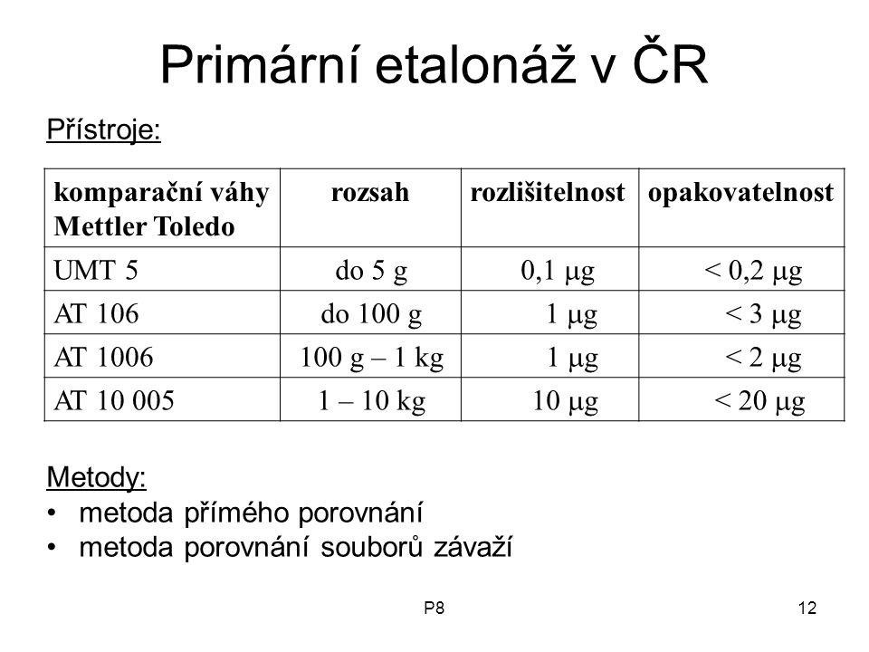 P812 Primární etalonáž v ČR Přístroje: Metody: metoda přímého porovnání metoda porovnání souborů závaží komparační váhy Mettler Toledo rozsahrozlišitelnostopakovatelnost UMT 5do 5 g 0,1  g < 0,2  g AT 106do 100 g 1  g < 3  g AT 1006100 g – 1 kg 1  g < 2  g AT 10 0051 – 10 kg 10  g < 20  g