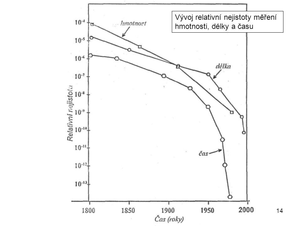 P814 Vývoj relativní nejistoty měření hmotnosti, délky a času