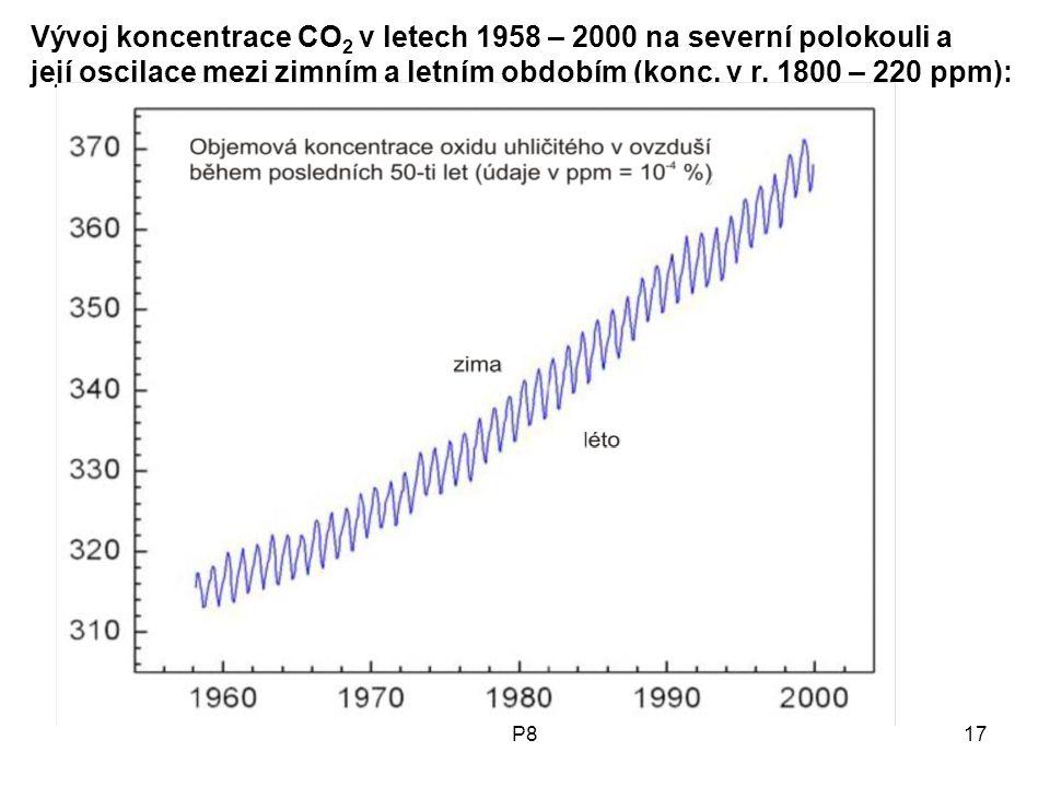 P817 Vývoj koncentrace CO 2 v letech 1958 – 2000 na severní polokouli a její oscilace mezi zimním a letním obdobím (konc. v r. 1800 – 220 ppm):