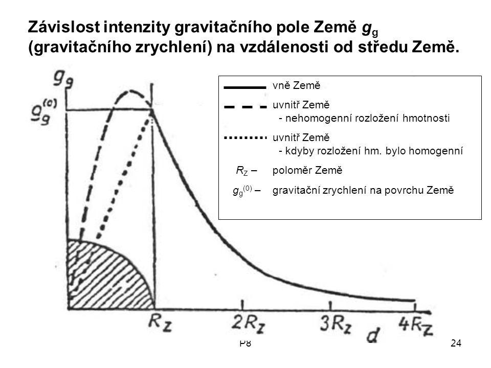 P824 Závislost intenzity gravitačního pole Země g g (gravitačního zrychlení) na vzdálenosti od středu Země. vně Země uvnitř Země - nehomogenní rozlože