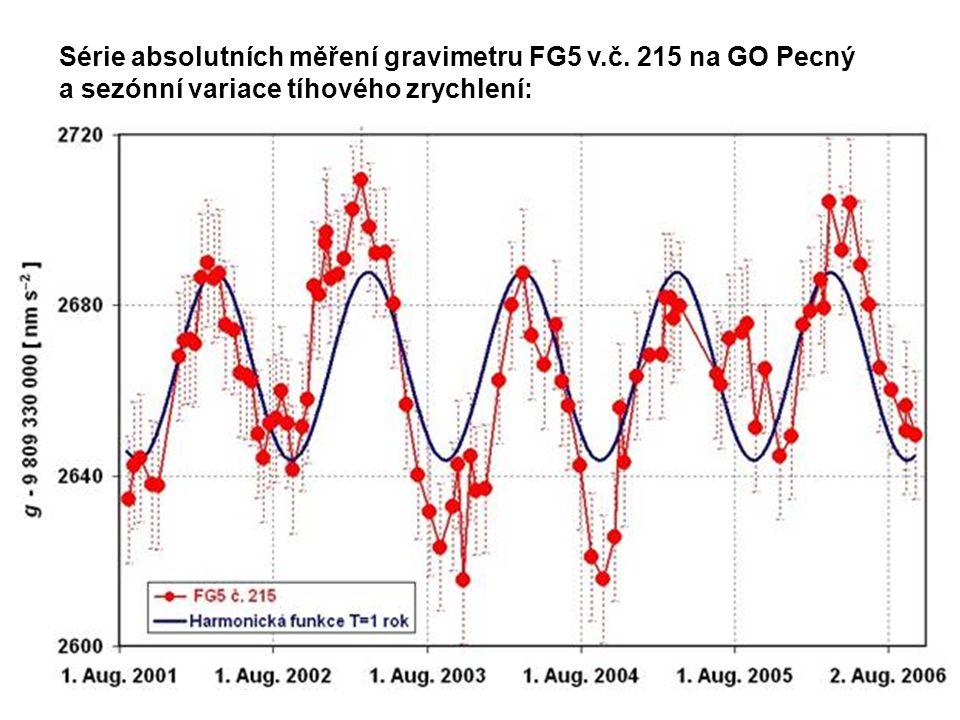 P828 Série absolutních měření gravimetru FG5 v.č. 215 na GO Pecný a sezónní variace tíhového zrychlení:
