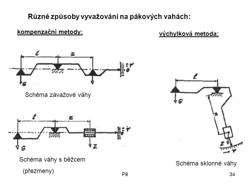 P834 Schéma závažové váhy Schéma váhy s běžcem (přezmeny) Schéma sklonné váhy Různé způsoby vyvažování na pákových vahách: kompenzační metody: výchylková metoda:
