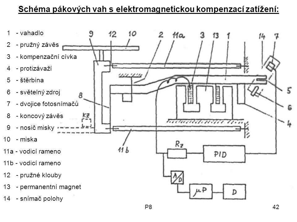 P842 Schéma pákových vah s elektromagnetickou kompenzací zatížení: 1 - vahadlo 2 - pružný závěs 3 - kompenzační cívka 4 - protizávaží 5 - štěrbina 6 - světelný zdroj 7 - dvojice fotosnímačů 8 - koncový závěs 9 - nosič misky 10 - miska 11a - vodicí rameno 11b - vodicí rameno 12 - pružné klouby 13 - permanentní magnet 14 - snímač polohy