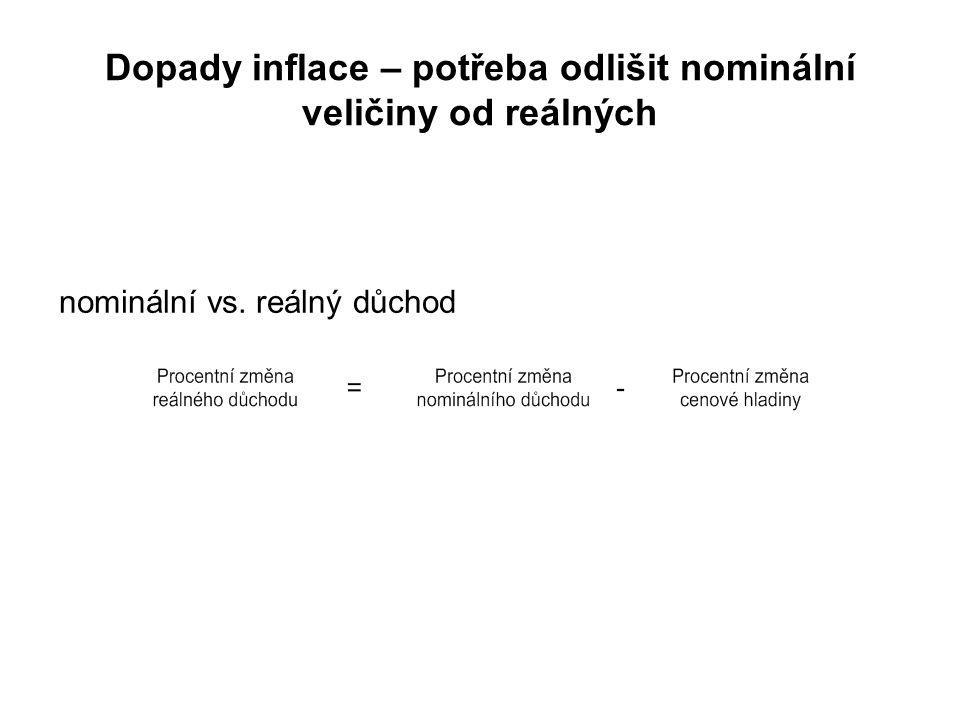 Dopady inflace – potřeba odlišit nominální veličiny od reálných nominální vs. reálný důchod