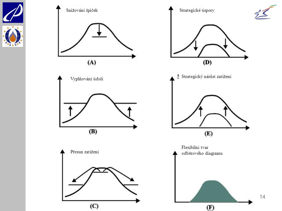 14 Snižování špičekStrategické úspory Vyplňování údolí Strategický nárůst zatížení Přesun zatížení Flexibilní tvar odběrového diagramu