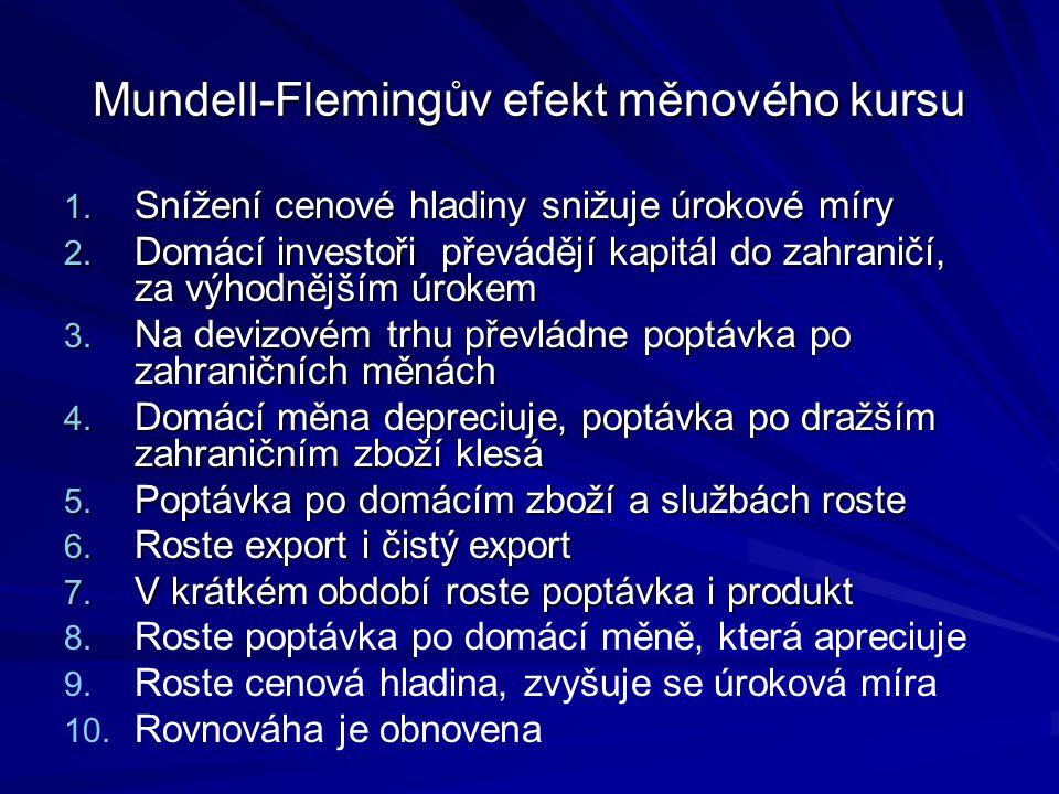 Mundell-Flemingův efekt měnového kursu 1.Snížení cenové hladiny snižuje úrokové míry 2.