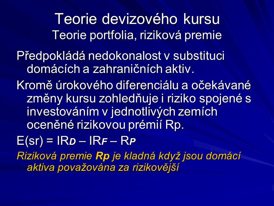 Teorie devizového kursu Teorie portfolia, riziková premie Předpokládá nedokonalost v substituci domácích a zahraničních aktiv.