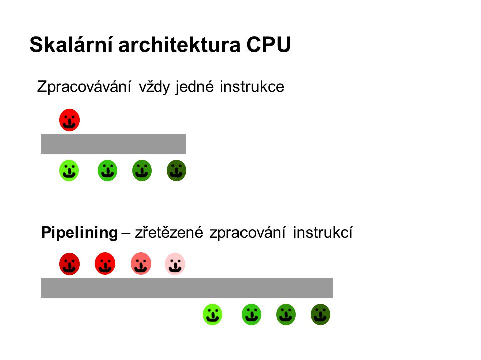 Skalární architektura CPU FPU = Floating Point Unit, matematický koprocesor Výpočetní jednotka integrovaná přímo v jádře procesoru, specializující se na operace s reálnými čísly s plovoucí řádovou čárkou.