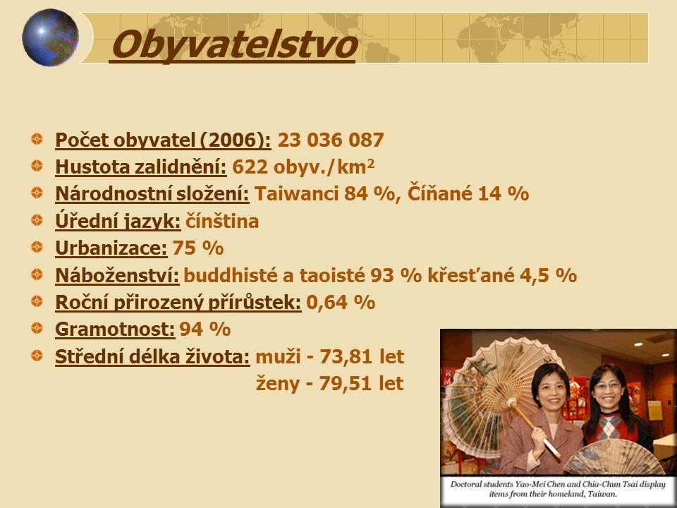 Obyvatelstvo Počet obyvatel (2006): 23 036 087 Hustota zalidnění: 622 obyv./km 2 Národnostní složení: Taiwanci 84 %, Číňané 14 % Úřední jazyk: čínština Urbanizace: 75 % Náboženství: buddhisté a taoisté 93 % křesťané 4,5 % Roční přirozený přírůstek: 0,64 % Gramotnost: 94 % Střední délka života: muži - 73,81 let ženy - 79,51 let