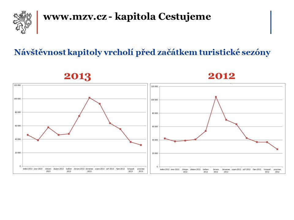 www.mzv.cz - kapitola Cestujeme Návštěvnost kapitoly vrcholí před začátkem turistické sezóny 2013 2012