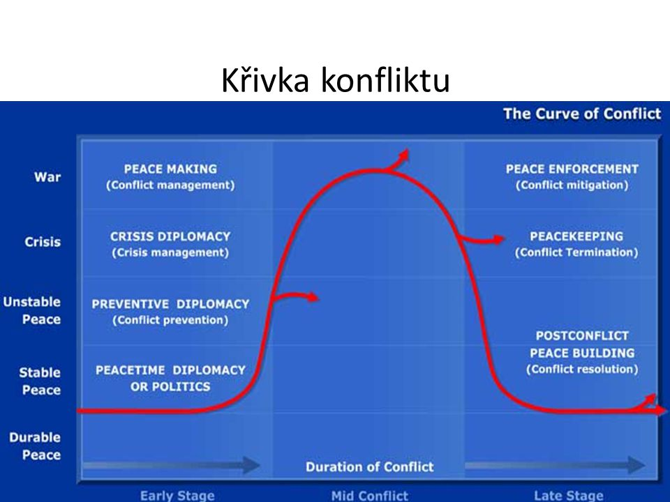 Křivka konfliktu
