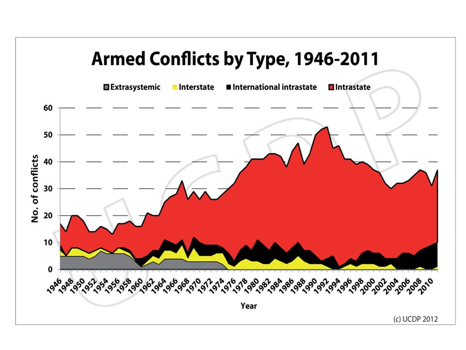 Možnosti řešení konfliktů Mírová dohoda Vítězství jedné ze stran Jiný výsledek – např.