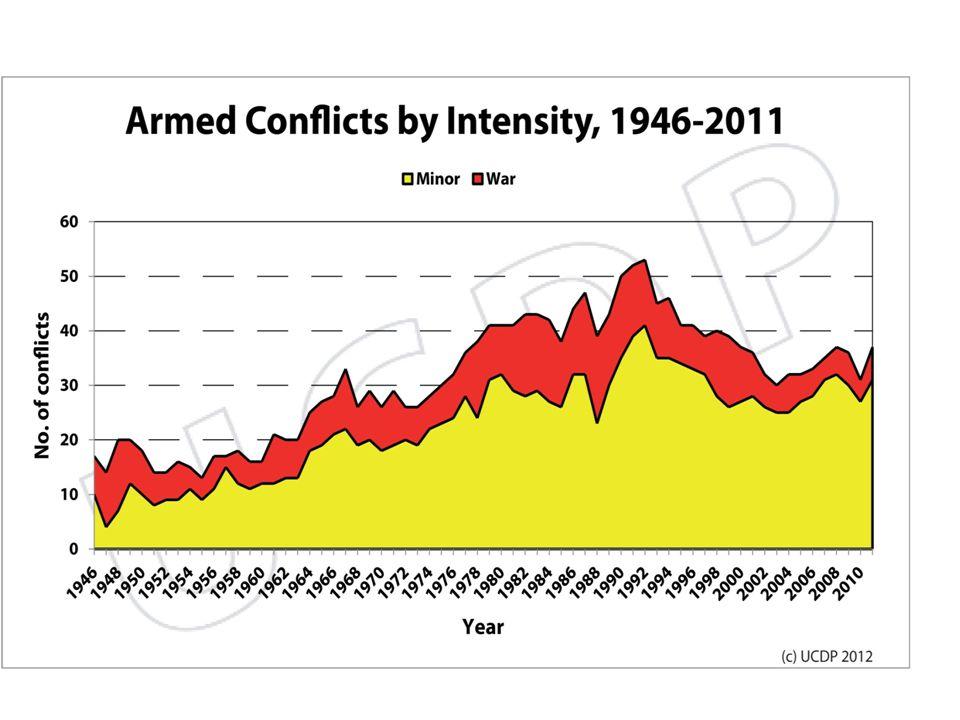 Možnosti řešení konfliktů Sdílená kontrola – potenciálně např.