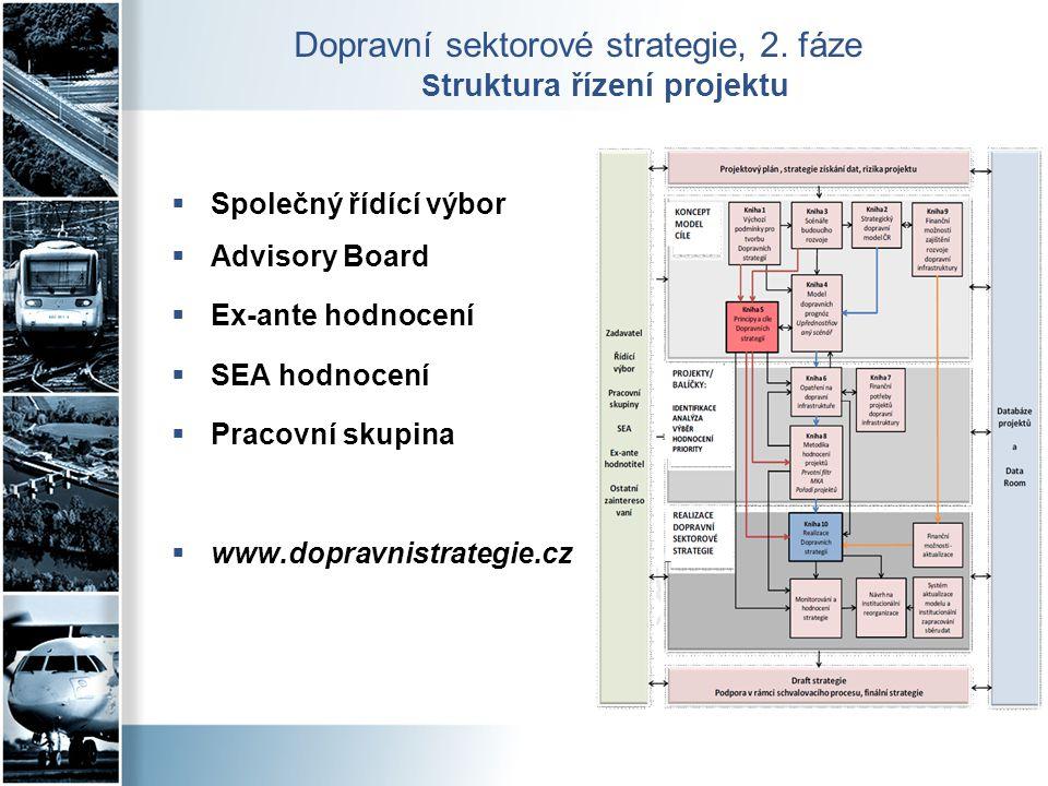  Společný řídící výbor  Advisory Board  Ex-ante hodnocení  SEA hodnocení  Pracovní skupina  www.dopravnistrategie.cz Dopravní sektorové strategi