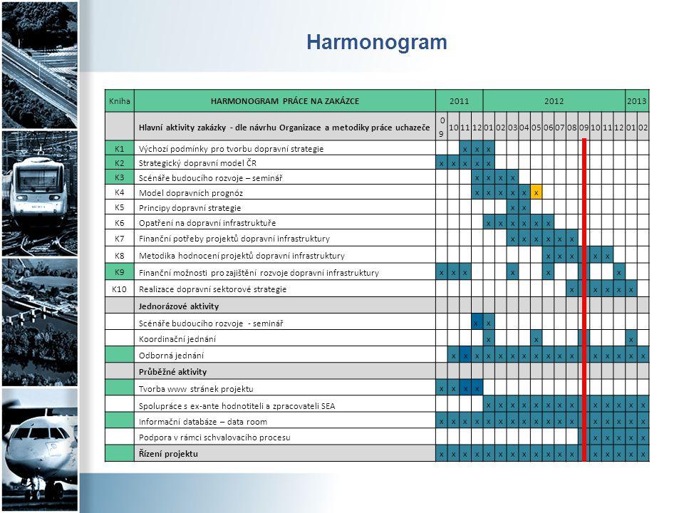 Harmonogram KnihaHARMONOGRAM PRÁCE NA ZAKÁZCE201120122013 Hlavní aktivity zakázky - dle návrhu Organizace a metodiky práce uchazeče 0 9 10111201020304