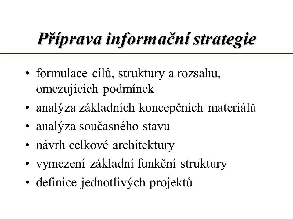 Příprava informační strategie formulace cílů, struktury a rozsahu, omezujících podmínek analýza základních koncepčních materiálů analýza současného stavu návrh celkové architektury vymezení základní funkční struktury definice jednotlivých projektů