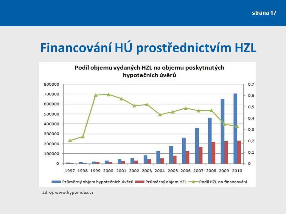 strana 17 Financování HÚ prostřednictvím HZL Zdroj: www.hypoindex.cz