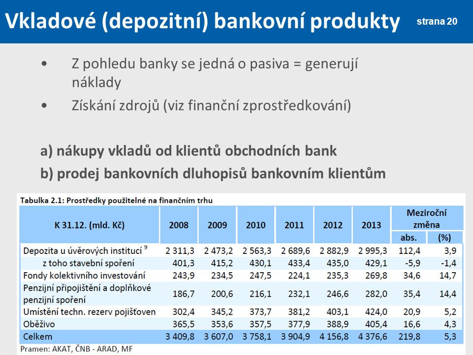 strana 20 Vkladové (depozitní) bankovní produkty Z pohledu banky se jedná o pasiva = generují náklady Získání zdrojů (viz finanční zprostředkování) a)