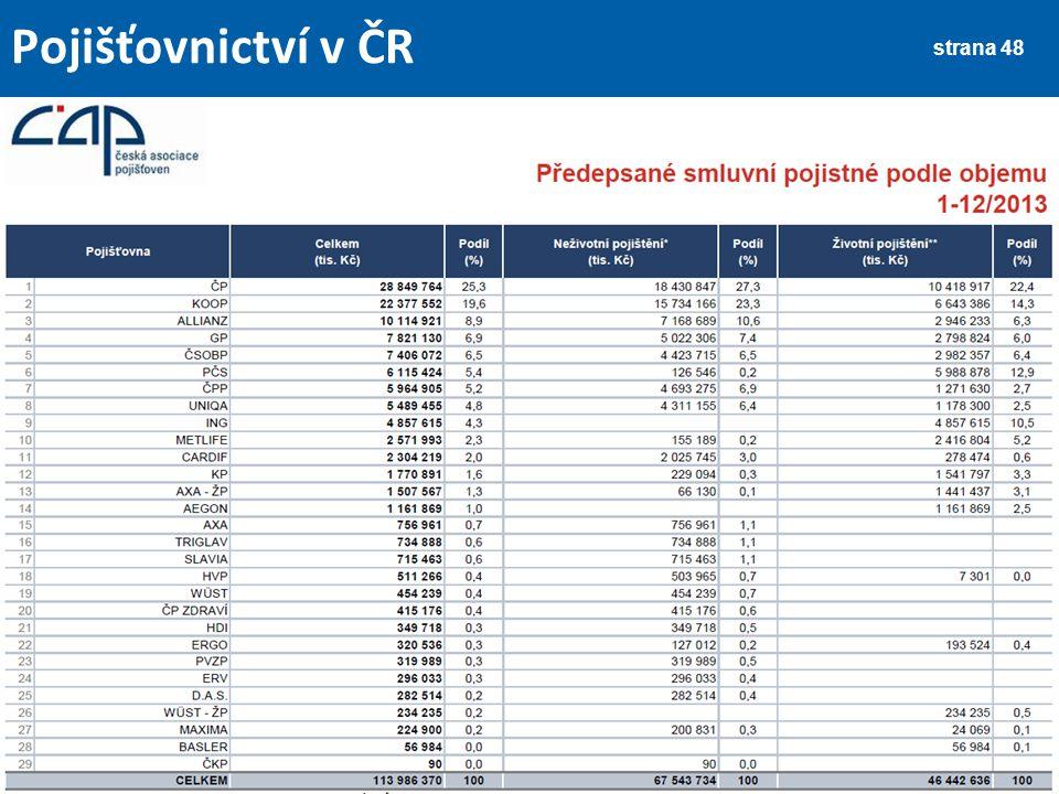 strana 49 Pojišťovnictví v ČR