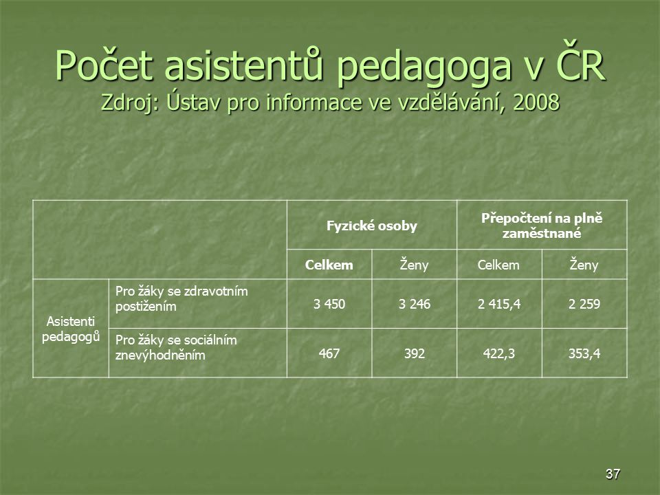 37 Počet asistentů pedagoga v ČR Zdroj: Ústav pro informace ve vzdělávání, 2008 Fyzické osoby Přepočtení na plně zaměstnané CelkemŽenyCelkemŽeny Asistenti pedagogů Pro žáky se zdravotním postižením 3 4503 2462 415,42 259 Pro žáky se sociálním znevýhodněním 467392422,3353,4